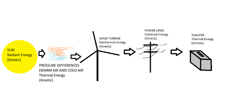 Wind Formation Of Energy