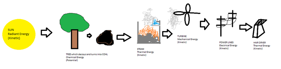 Fossil Fuels Formation Of Energy